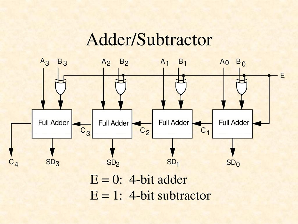 Designing Combinational Logic Circuits In Verilog Ppt Download Adder Subtractor Diagram 56 E 0 4 Bit 1