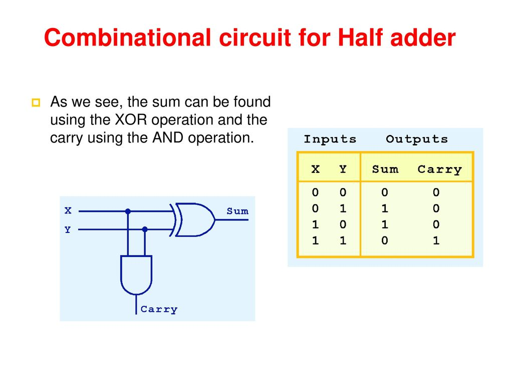 Columns Notice That Both The Sum Circuit And The Carry Circuit Have