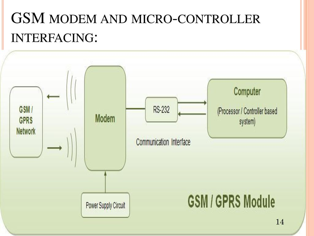 Poornima College Of Engineering A Presentation On Major Project Gsm Modem Interfacing With 8051 Microcontroller At89c51 14 And Micro Controller