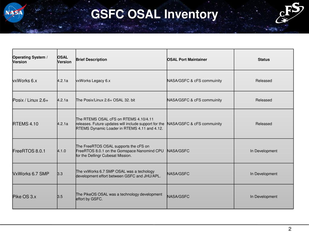 OSAL and PSP Inventory and Status - ppt download