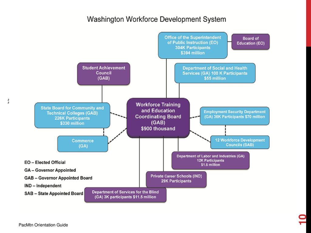 Again – focus on the Role of the WDC – connected to the Workforce Training &