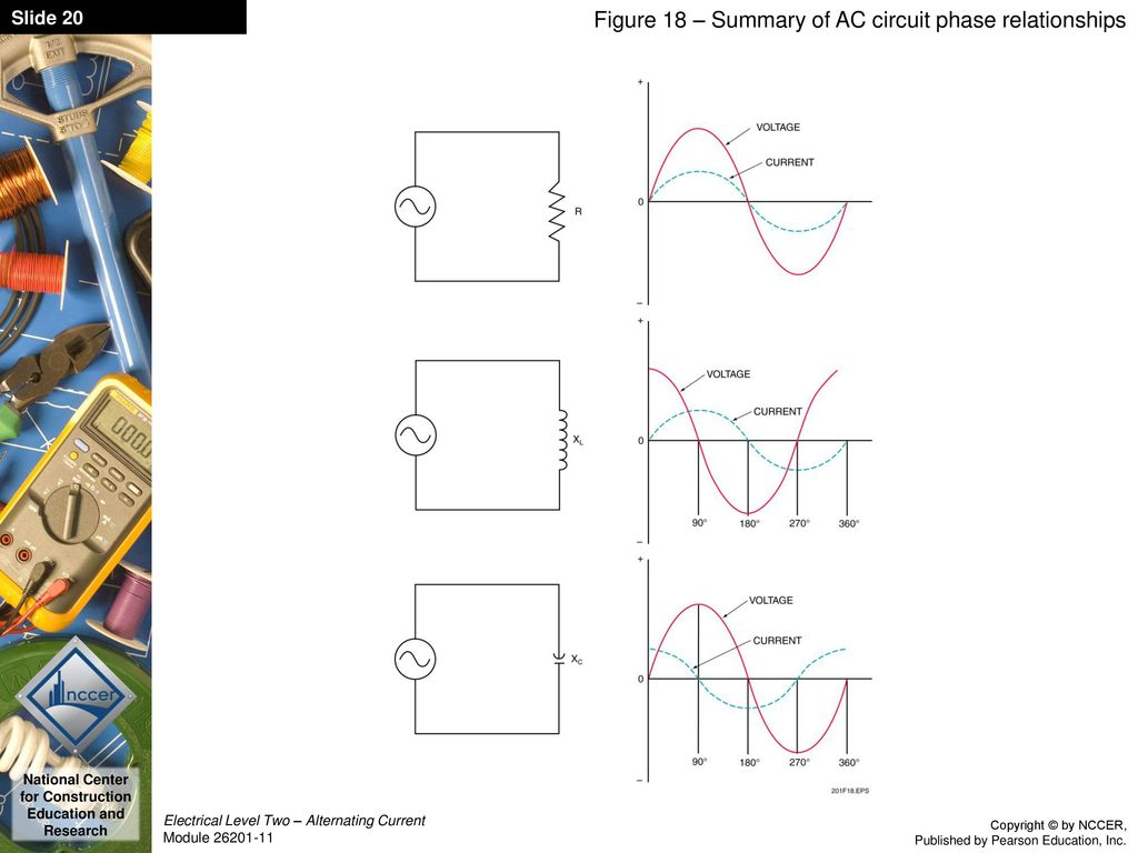 Alternating Current Module Ppt Download Diagram 20 Figure 18 Summary Of Ac Circuit Phase Relationships