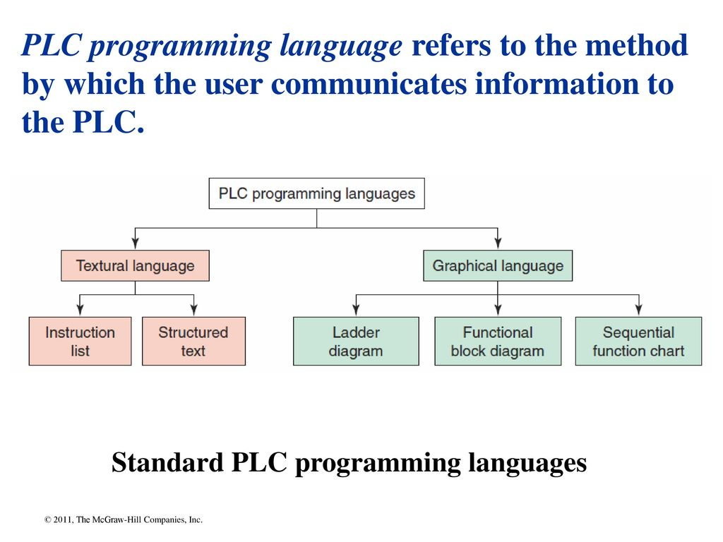 Chapter Ppt Download Electrical Wiring Ladder Diagram As Well Function Block Plc Programming Language Refers To The Method By Which User Communicates Information 29