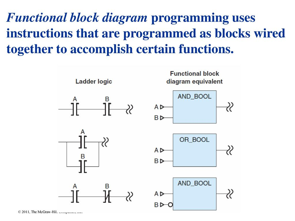 Chapter Ppt Download Electrical Wiring Ladder Diagram As Well Function Block 31 Functional Programming Uses Instructions That Are Programmed Blocks Wired Together To Accomplish Certain Functions