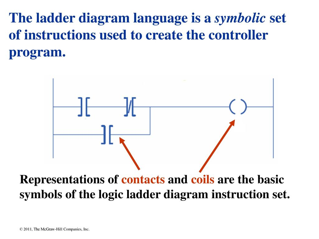 Chapter Ppt Download Ladder Logic Diagram Symbols The Language Is A Symbolic Set Of Instructions Used To Create Controller Program