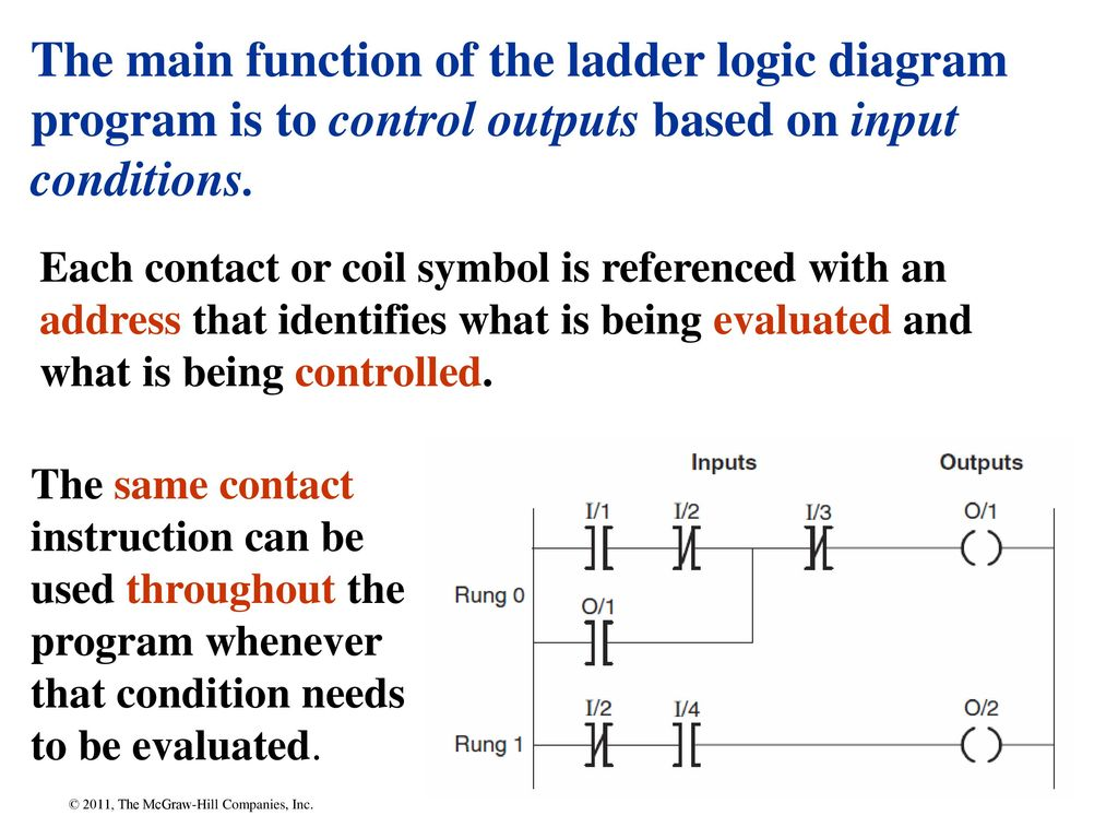 Chapter Ppt Download Logic Diagram Maker The Main Function Of Ladder Program Is To Control Outputs Based On Input