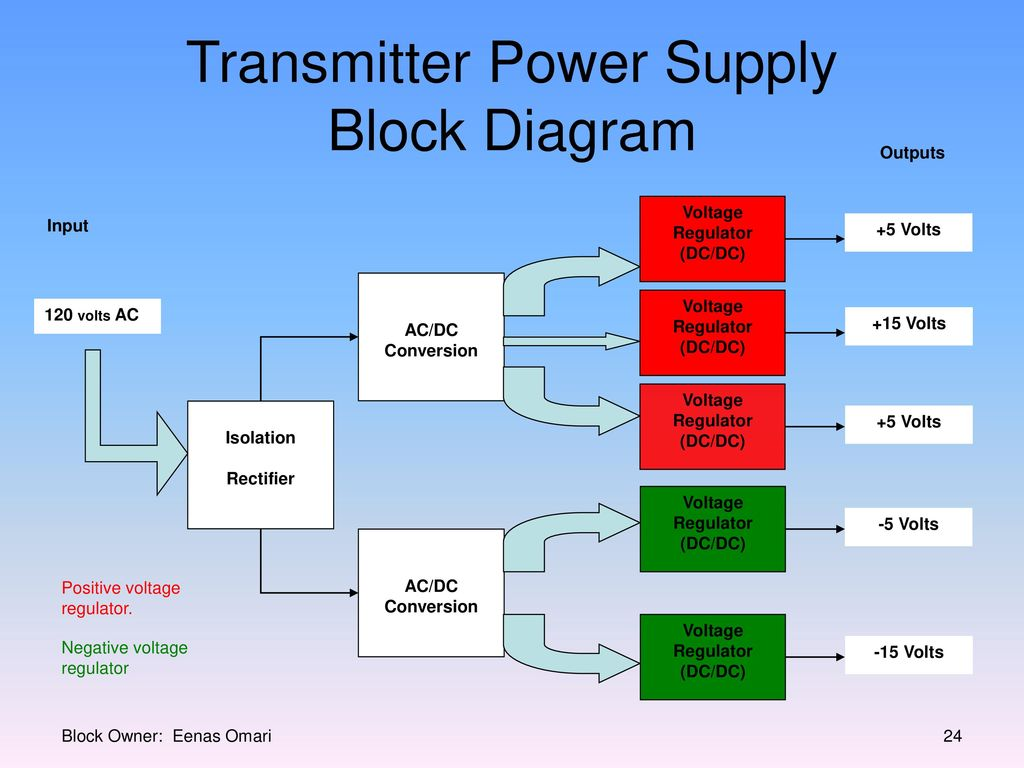 Millennium Infrared Sound System Ppt Download 5 Volt Voltage Regulator Circuit Transmitter Power Supply Block Diagram