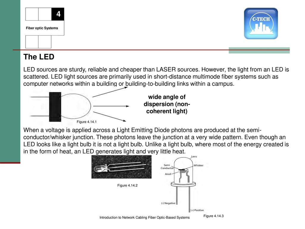Introduction To Network Cabling Ppt Download Fiber Optics Diagram Showing How Light Can Optic Based Systems Figure Wide Angle Of Dispersion Non Coherent