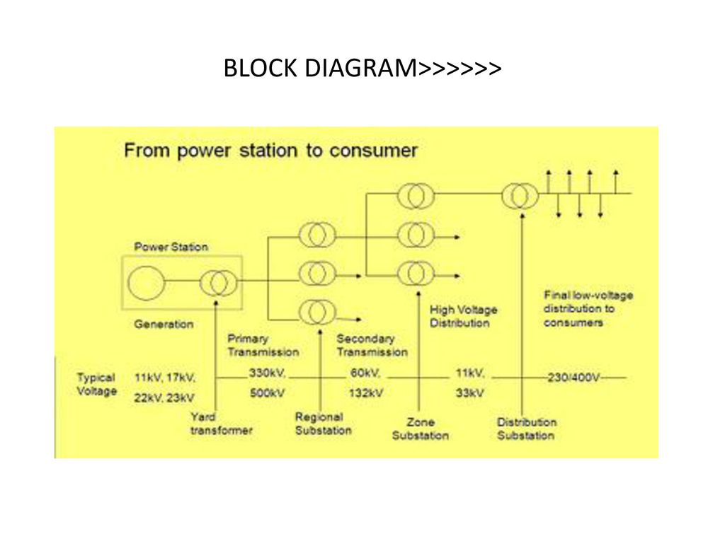 Sub Stations Ppt Download Diagram Of Distribution Transmission 9 Block