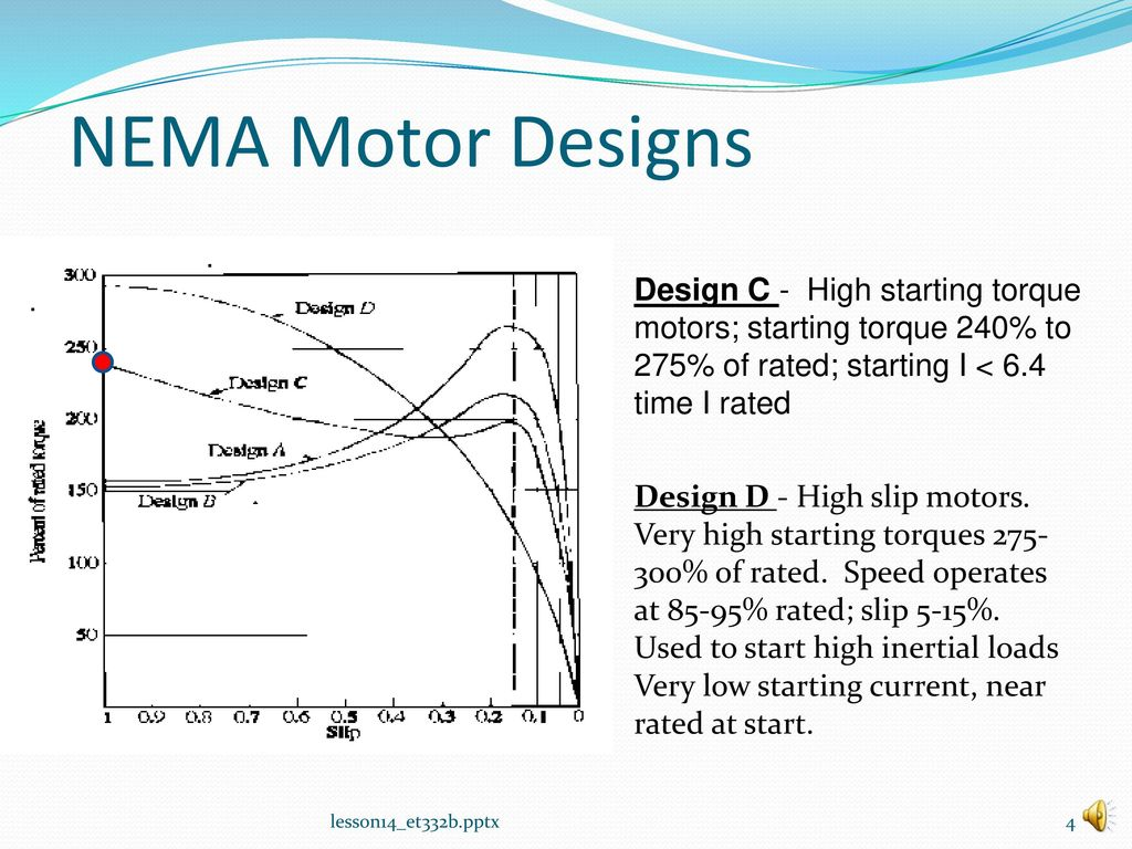 Lesson 14: NEMA Designs and Induction Motor Nameplate Data