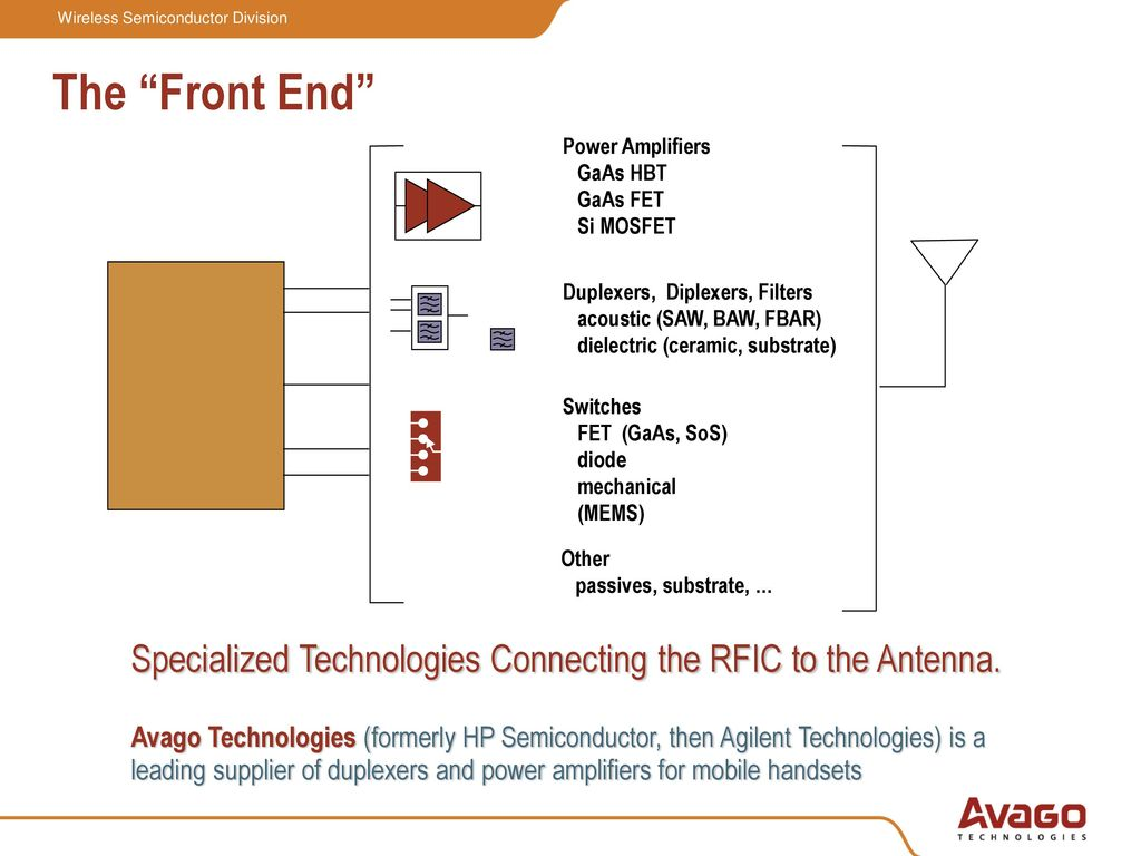 UMTS Multiband Architectures: Handling Complexity in the RF Front