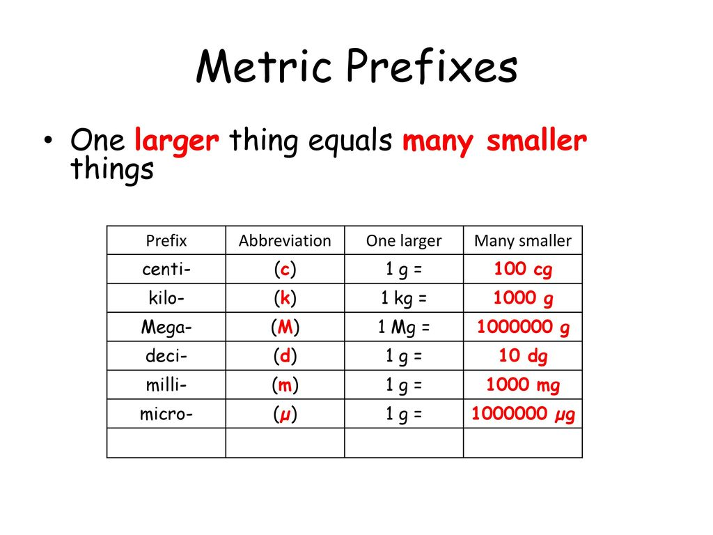 metric prefixes one larger thing equals many smaller things prefix