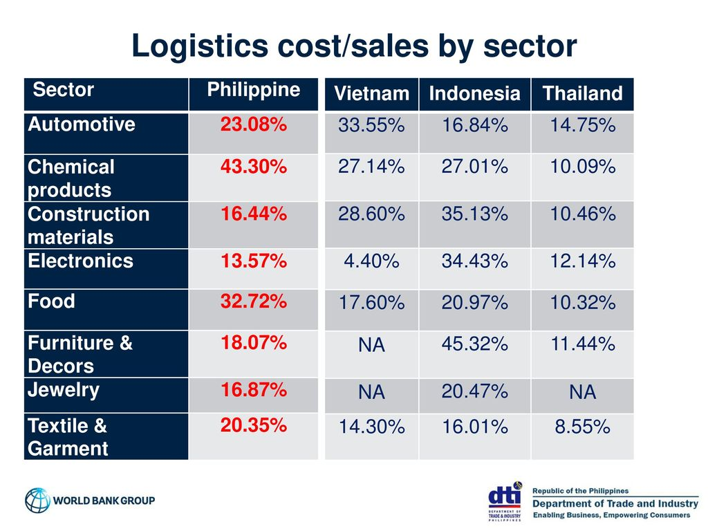The Importance of Measuring Philippines Logistics