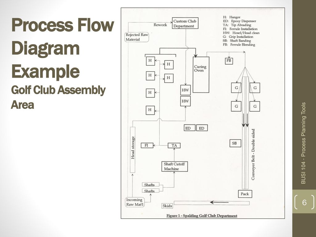 Process Flow Diagram Example Golf Club Assembly Area