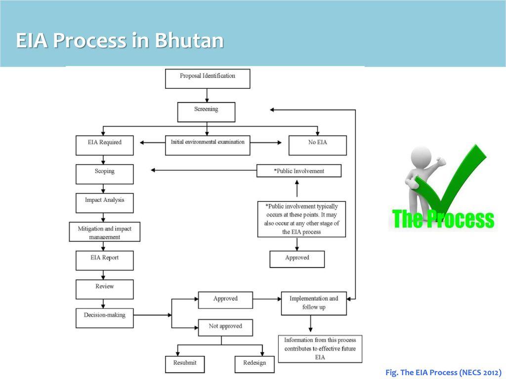 Environment Social Unit Druk Green Power Corporation Ltd Ppt