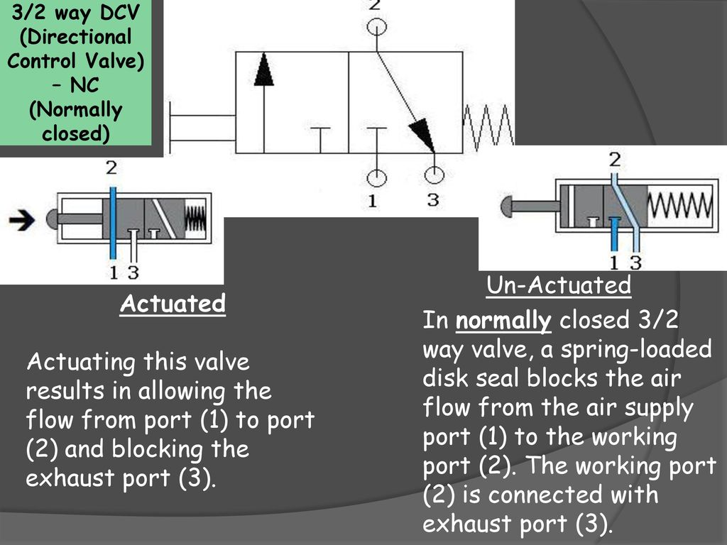 Directional Control Valves Ppt Download 2 Way Pneumatic Switch 3 Dcv Valve Nc Normally Closed