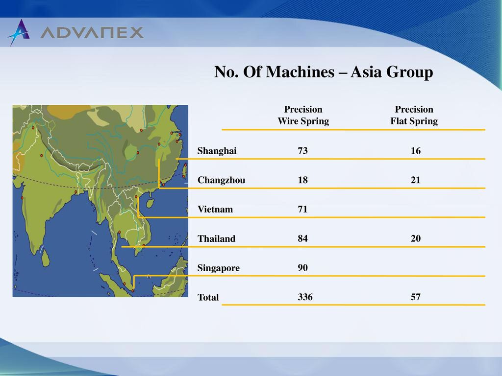 Warmest Welcome to Advanex - ppt download