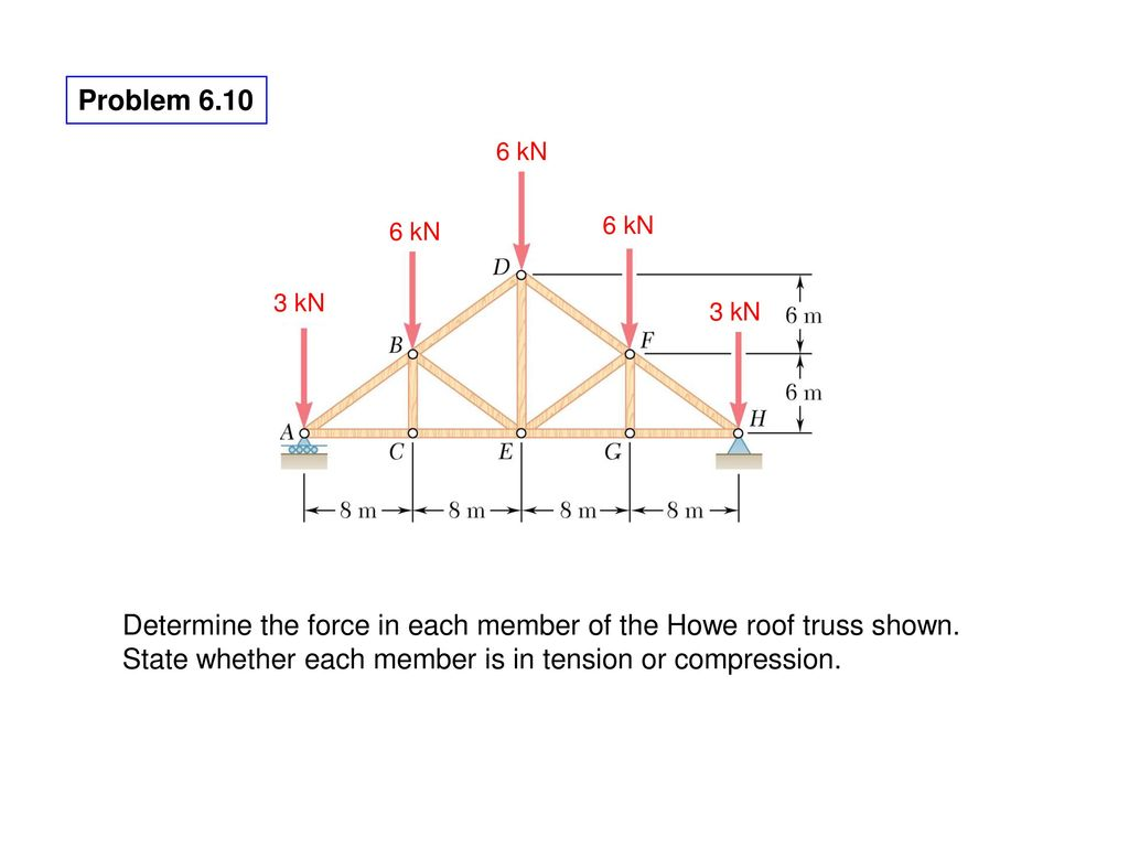 Analysis Of Structures Ppt Download Roof Truss Diagram Determine The Force In Each Member Howe Shown