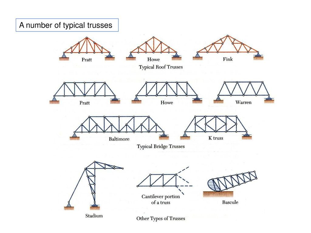 Analysis Of Structures Ppt Download Cantilever Diagram Beam Triangular 9 A