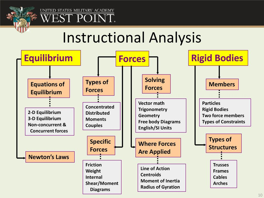 Systematic Design Of Instruction Ppt Download Shear Moment Diagrams 10 Instructional Analysis