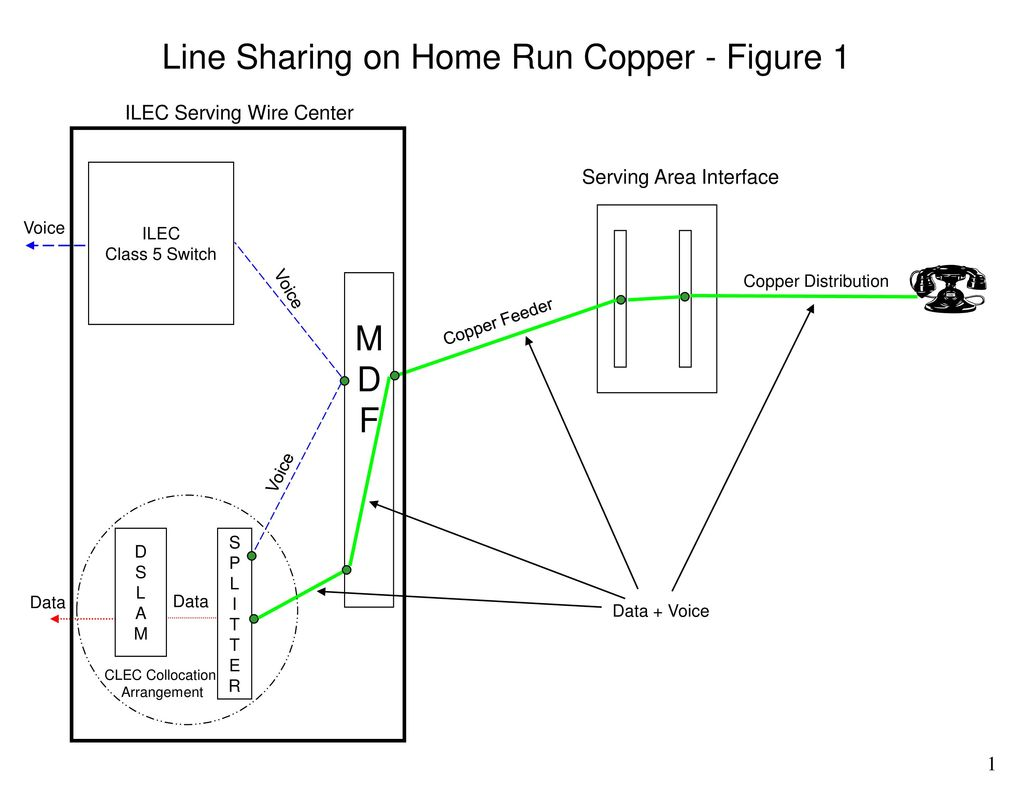 Line Sharing On Home Run Copper Figure 1 Ppt Download Mdf Wiring Diagram