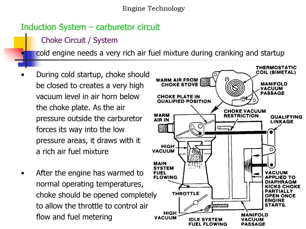 Induction System Carburetor Circuit Ppt Download Vauum Engine Choke Valve Diagram