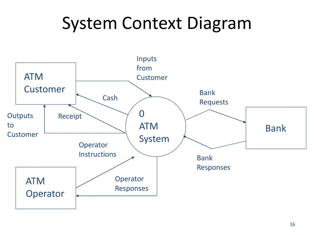 Dfd Data Flow Diagram Ppt Download