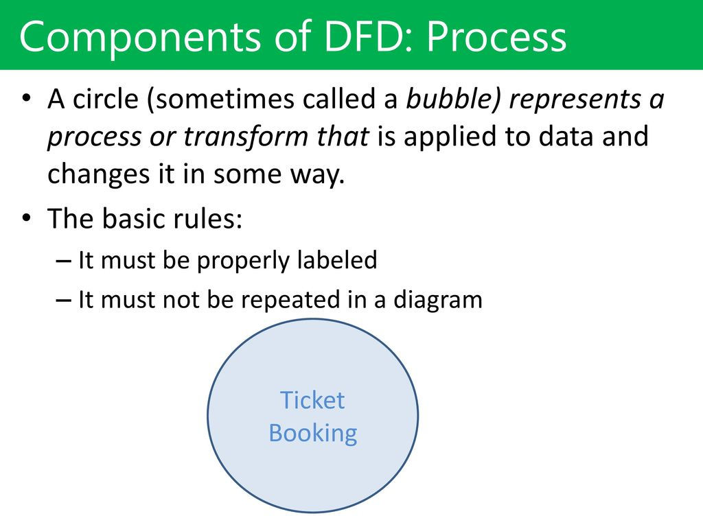 Dfddata Flow Diagram Ppt Download Process Rules Components Of Dfd