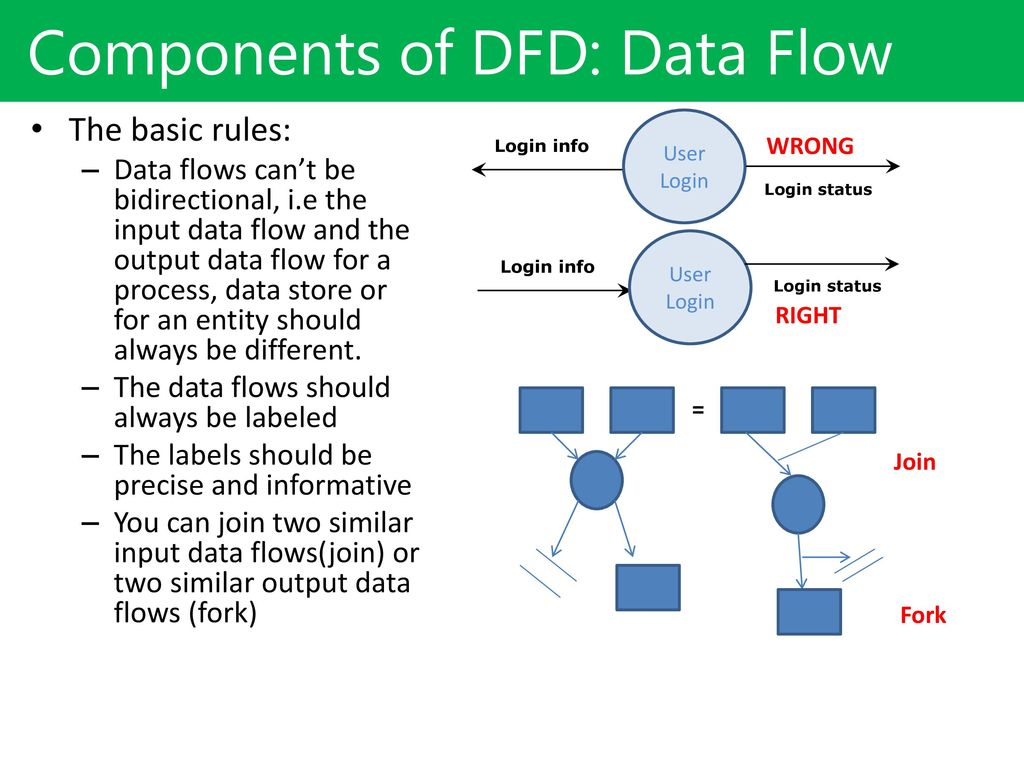 Dfddata Flow Diagram Ppt Download Process Rules Components Of Dfd Data