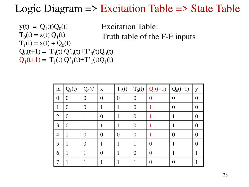 Sequential Networks And Finite State Machines Ppt Download Logic Diagram Truth Table 23 Excitation
