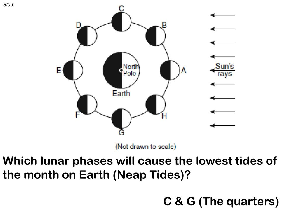 1 The Coriolis Effect 2 Doppler Ppt Download Lunar Phases Diagram 6 09 Which Will Cause Lowest Tides Of Month On Earth