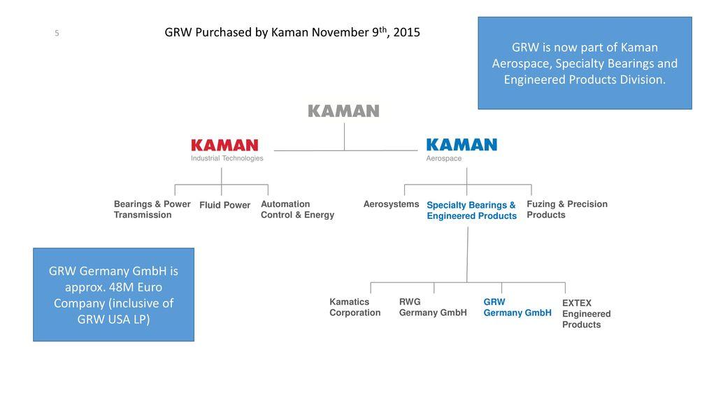 A Kaman Company Company presentation  - ppt download