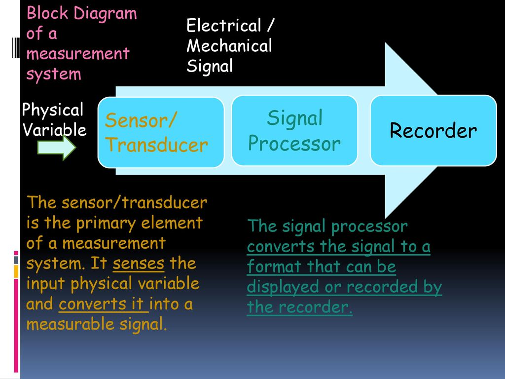 Measurements Instrumentation Module 3 Ppt Download Physicalblockdiagramjpg 8 Signal Processor Recorder Sensor Transducer Block Diagram
