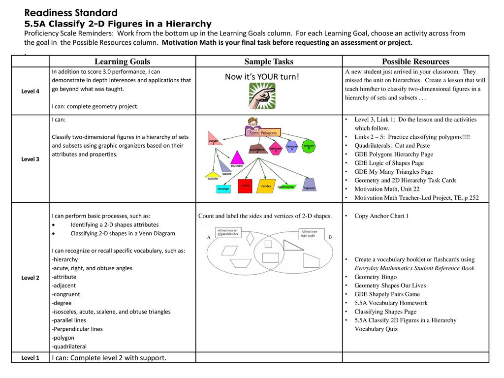 readiness standard 5.5a classify 2-d figures in a hierarchy . - ppt