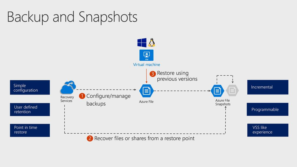 Azure Files with Sync Klaas Langhout - ppt download