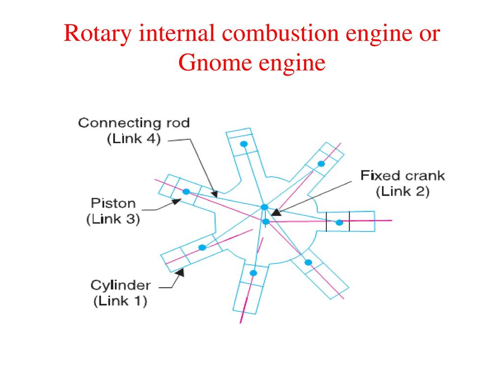The Most Important Kinematic Chains Are Those Which Consist Of Four Combustion Engine Diagram For Idiots 11 Rotary Internal