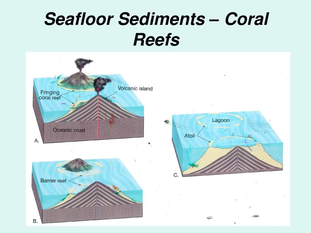 dating seafloor sediments