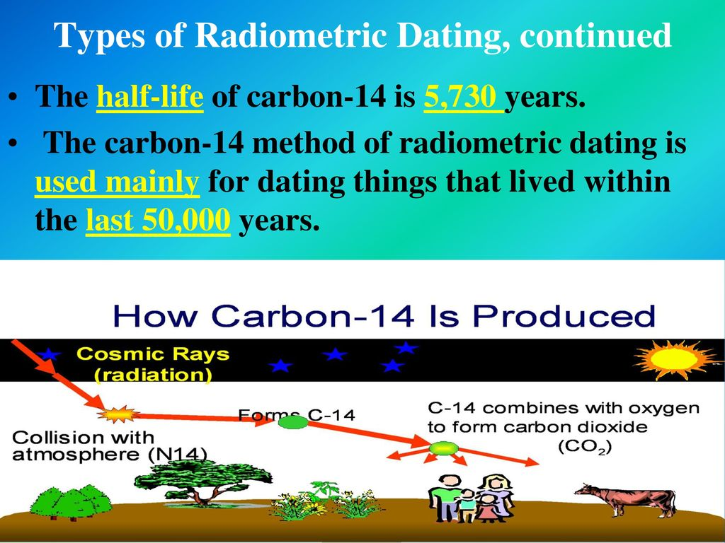 Radiometric dating rays