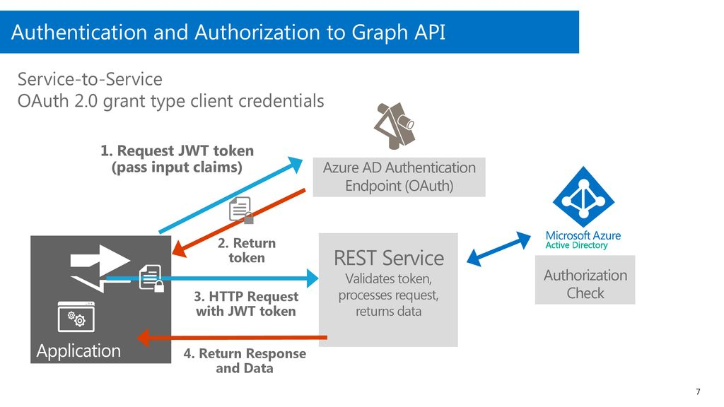 Azure Identity Premier Fast Start - ppt download