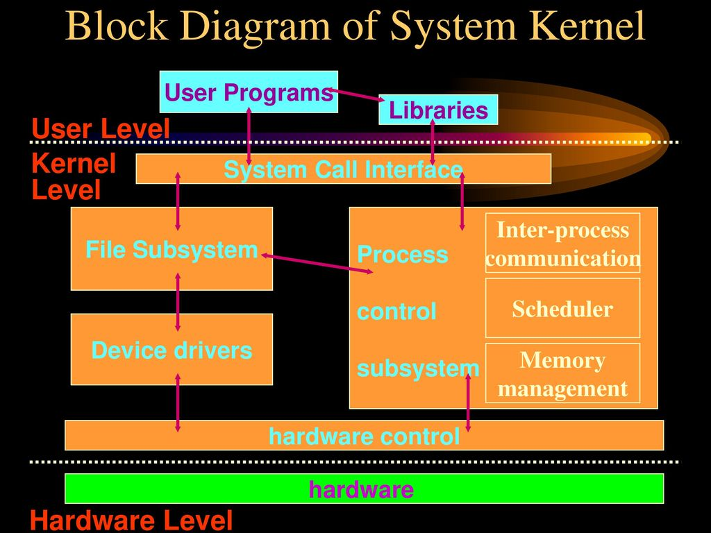 5 Block Diagram ...