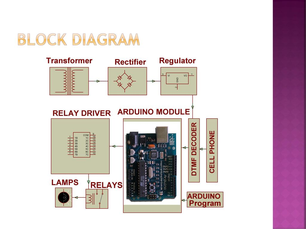 Dtmf Based Load Control System Circuit Diagram Arduino Industrial Appliances By Decoding Dual 5 Block