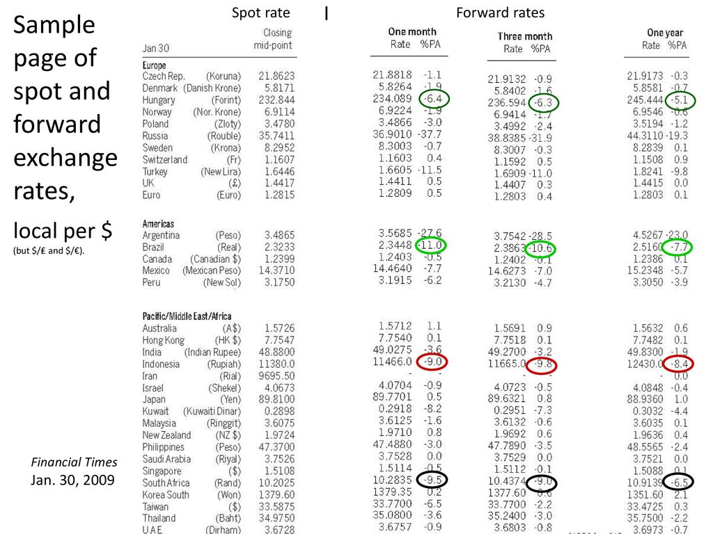 4 Sample Page Of Spot And Forward Exchange Rates