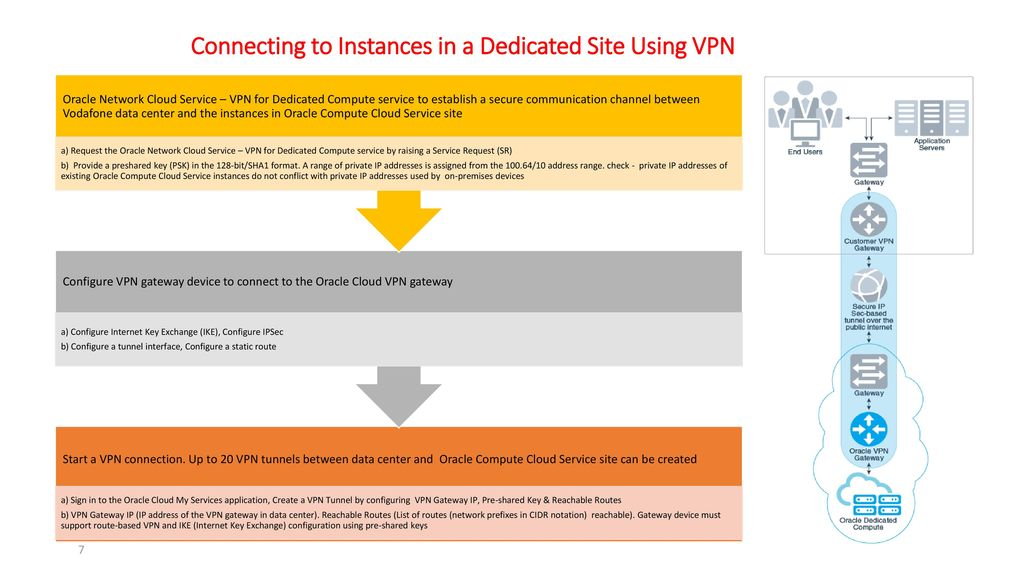 Oracle SOA Cloud Integration Project - ppt download