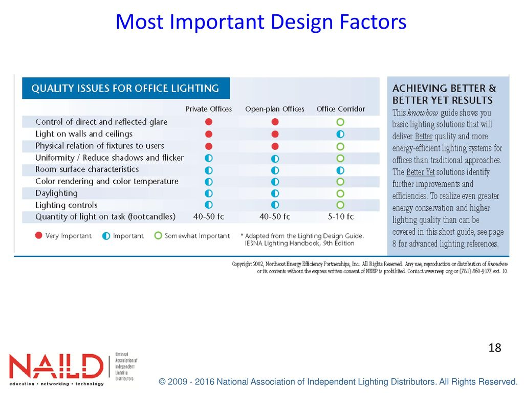 Most Important Design Factors