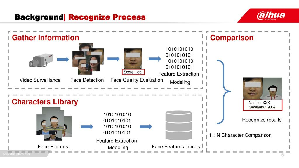 Intelligent Face Recognition - ppt download