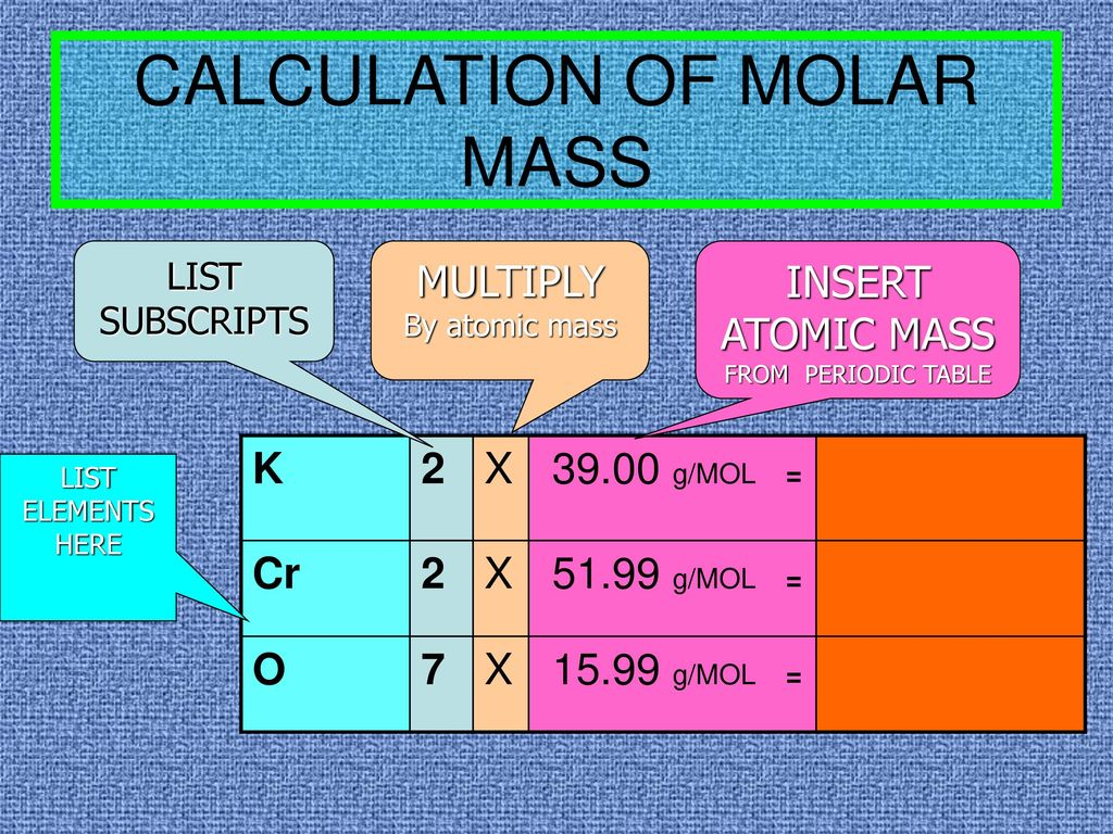 atomic mass calculation of molar mass periodic table