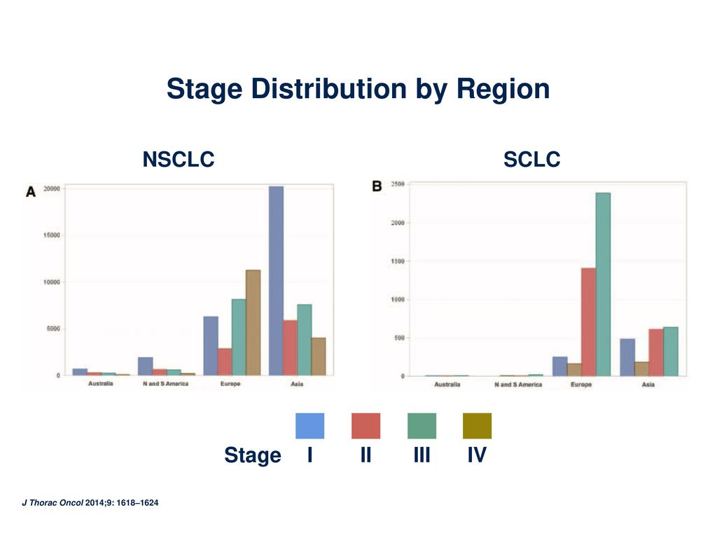 Stage Distribution by Region