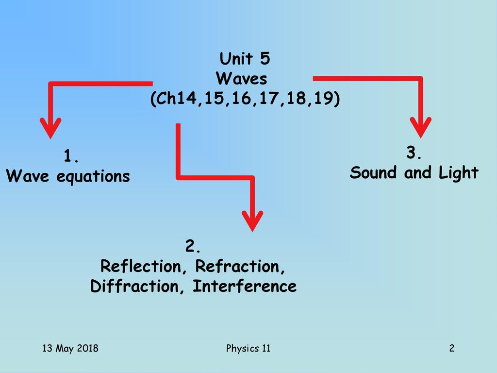 UNIT 5 Waves 13 May 2018 Physics ppt download