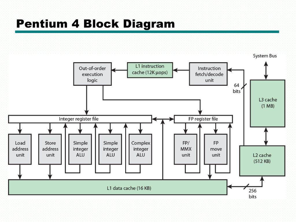 block diagram pdf wiring diagrampentium 2 block diagram pdf online wiring  diagrampentium 2 block diagram pdf
