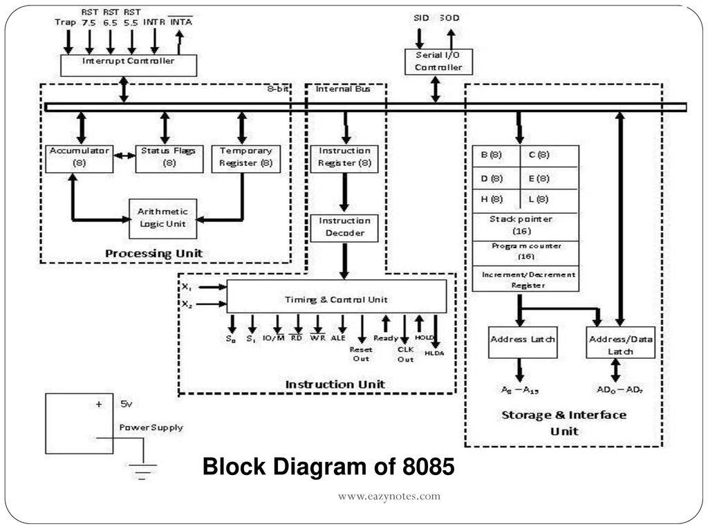 6 Block Diagram of 8085